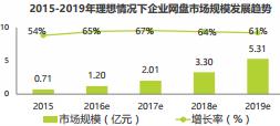 企业网盘市场发展趋势及规模
