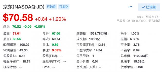 京东第一季度净营收2,032亿元人民币,同比增长39%