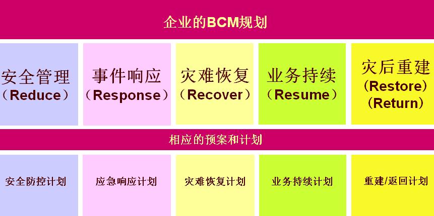 如何制定一个完善的BCP业务连续性计划