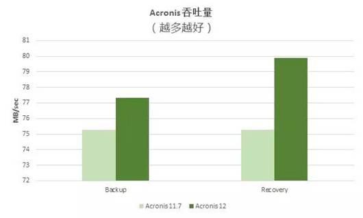 全方位解读第三方权威测评机构ESG对Acronis Backup 12的测评报告