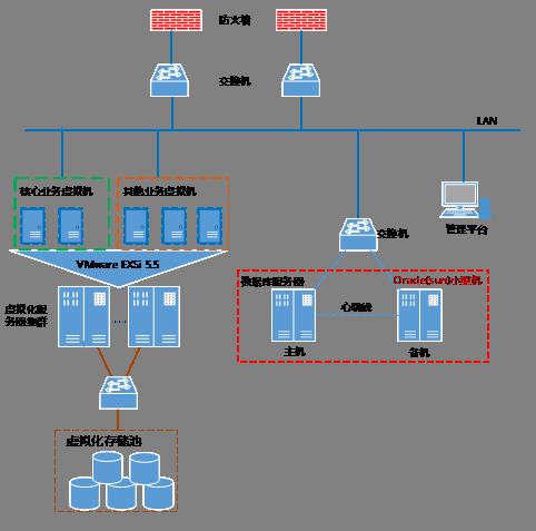 云祺虚拟机备份与恢复系统案例(教育行业)