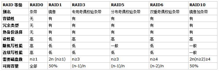 RAID级别及工作原理