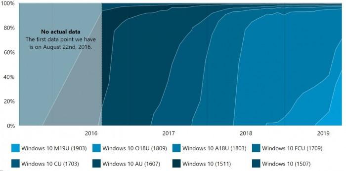 Windows 10哪个版本最火?统计数据显示Windows10 1903用户最多