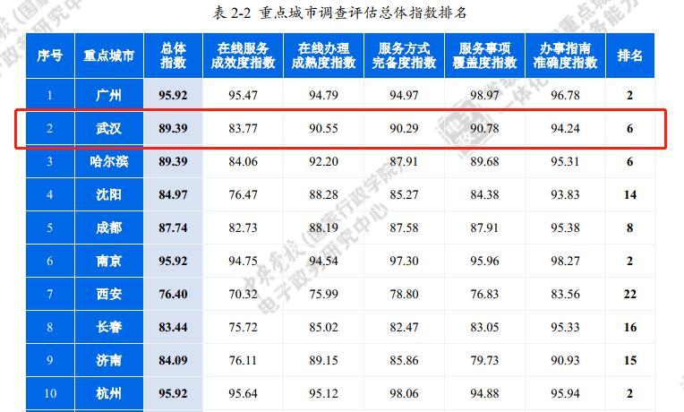 全国政务服务能力排名:武汉刷新最好成绩!