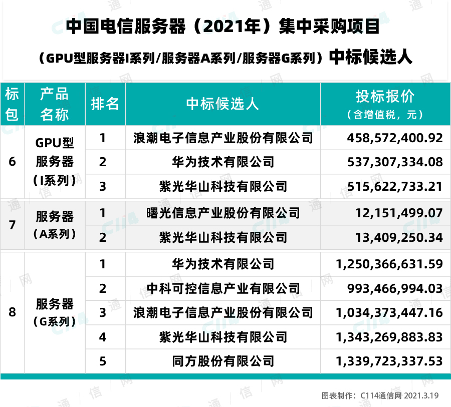 中国电信变更GPU型服务器(I系列)中标候选人