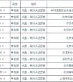 国产通用计算机终端保密检查装备检测合格产品名录(2021-06-02)