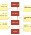 Serverless无服务器模式原理、特点及应用场景
