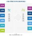 IDC《中国大数据平台市场研究报告-2020》,市场规模677亿