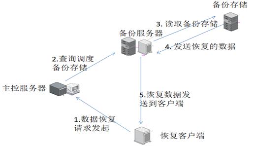 备份系统运行数据收集及分析的设计