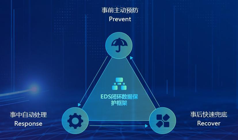 信服分布式存储EDS重新定义数据可靠性