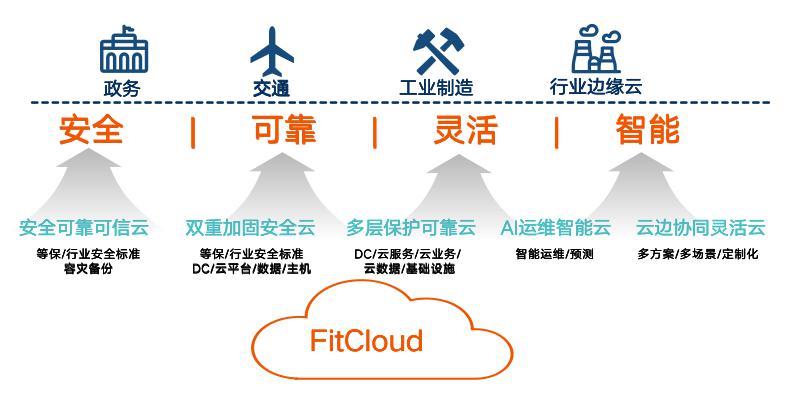 一云多芯 安全高效,构建可信赖的云计算基座
