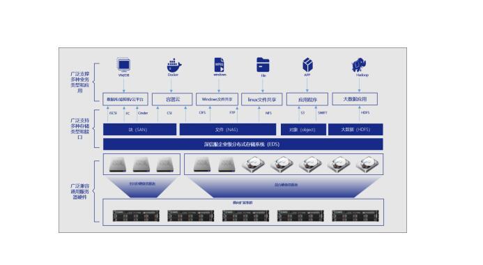 业务多样且硬件复杂?看EDS一个数据平台实现存储资源整合!