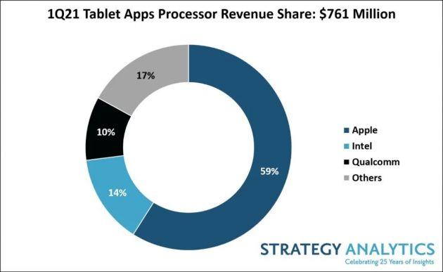 机构:一季度苹果以59%的收益份额领跑平板电脑应用处理器市场