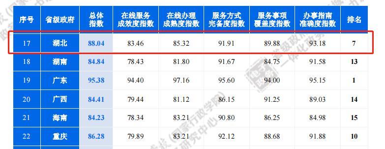 湖北省一体化政务服务能力再创新高