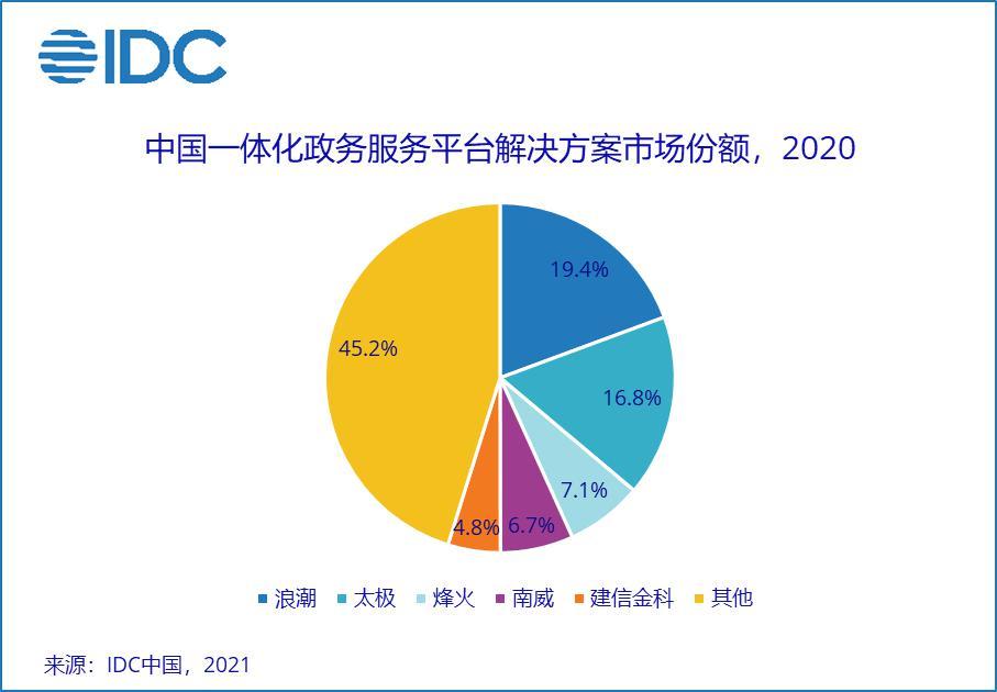 赋能中国一体化政务服务平台,烽火位列市场前三