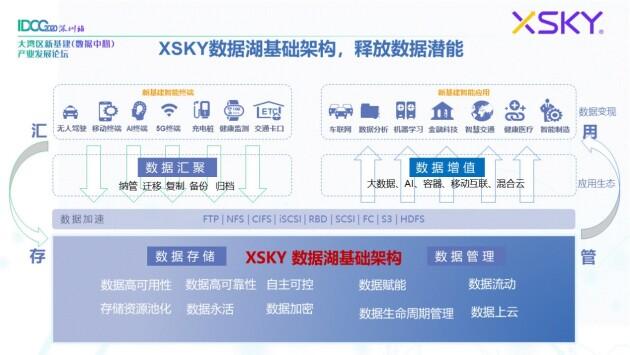 XSKY星辰天合下周发布新品 将重新定义统一存储