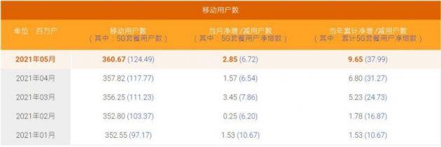 中国电信:5月5G用户数净增672万,累计1.24亿