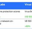 安克诺斯荣获OPSWAT防恶意软件白金认证