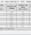 IDC2021年第二季度中国市场智能手机出货量:vivo领先OPPO紧随