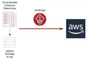 使用 Veritas 和 Amazon EBS 构建高性能存储集群