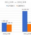 青云科技2021年上半年每股收益亏损3.38元。