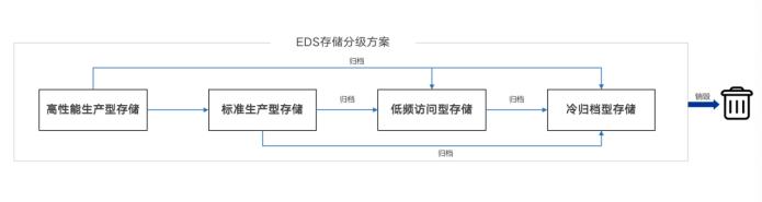 从数据落盘存放到全生命周期管理,深信服EDS实现存储升级