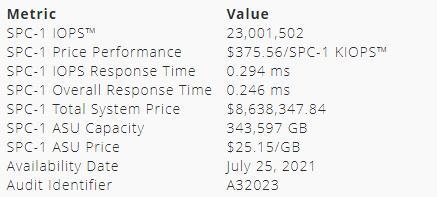 最新SPC-1基准评测榜单公布,浪潮、华为存储上榜
