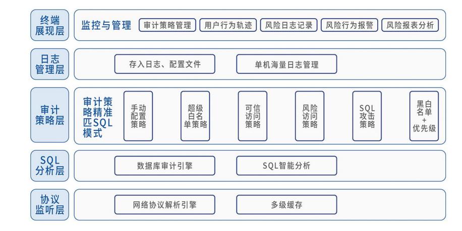 潮数科技实现江苏无锡华润上华数据库审计