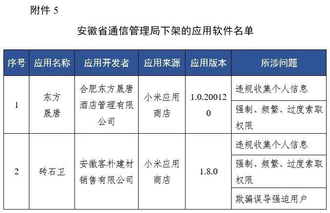 工信部通报下架67款侵害用户权益APP(附全部名单)