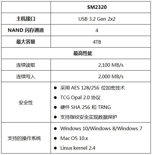 慧荣科技推出史上最快的外置便携式SSD单芯片控制器