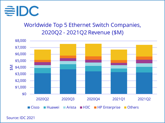 IDC:2021 年第二季度以太网交换机市场增长而路由器市场略有下降