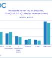 2021 年第二季度全球服务器市场收入同比下降 2.5%,