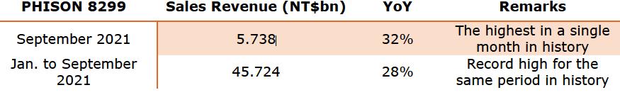 群联9月份营收创新纪录,NAND存储市场潜力大