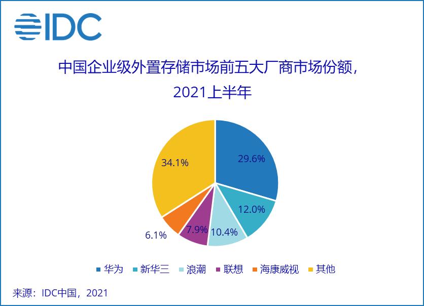 IDC: 中国企业级外置存储市场增速持续领先全球