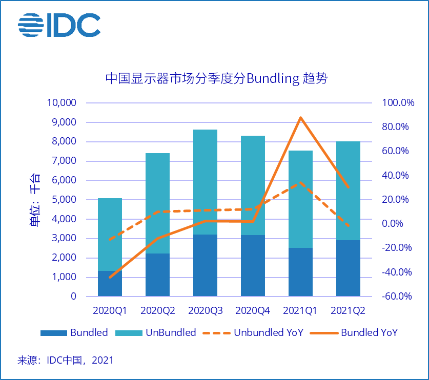 《IDC中国PC显示器追踪报告》2021年第二季度市场整体出货量1,557万台