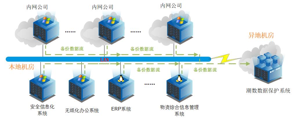 潮数科技实时备份保护重庆南桐矿业数据安全