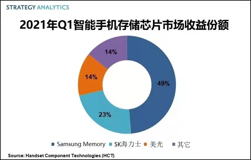 2021年Q1 全球智能手机存储芯片市场规模114亿美元,三星份额近半