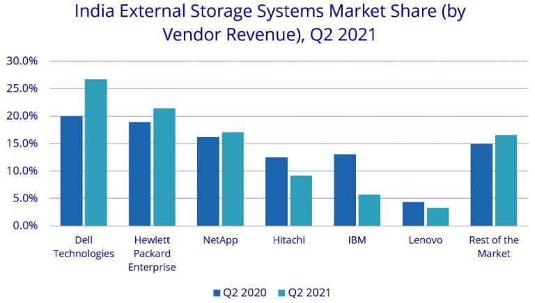 印度第二季度外部存储系统市场同比增长15%