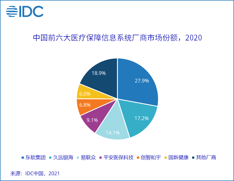 IDC:新型医疗保障信息系统建设发力,新老厂商各展优势错位竞争