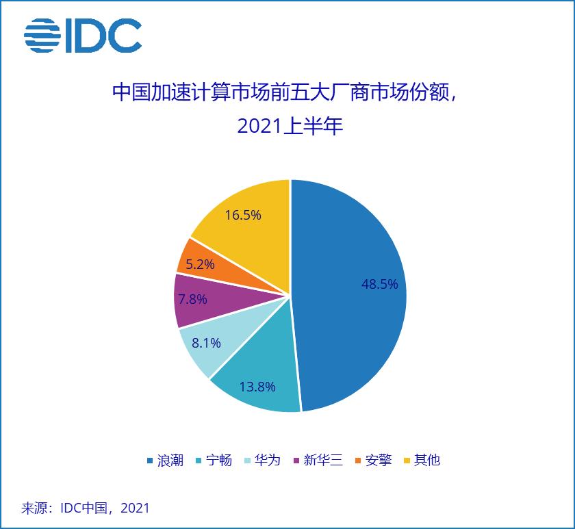 IDC:2025年中国加速服务器市场规模将达到108.6亿美元