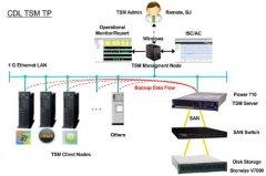 TSM 6.3 在 AIX 7.1 平台上的安装和配置详细指南