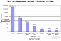 PCI-E,将会改变存储I/O史的技术?