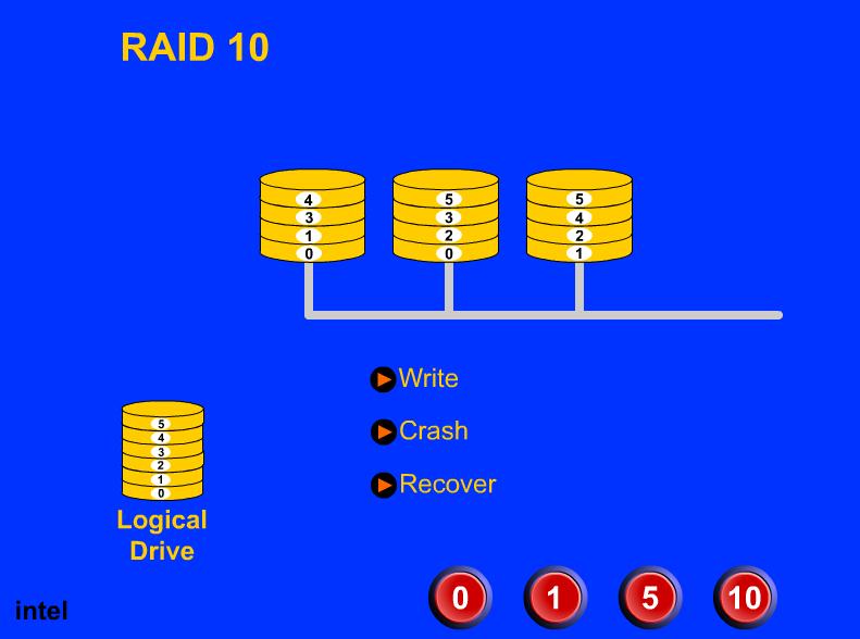 Raid技术Flash动画演示