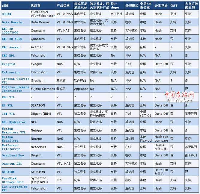 21款主流虚拟带库产品功能参数对比