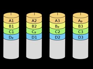 RAID入门一页通,最全的RAID技术、原理在线图解
