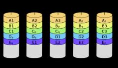 非主流RAID方式6/7/30/50/53/1.5实现原理及图解