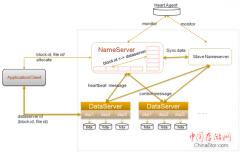 TFS(淘宝文件系统)架构机制篇