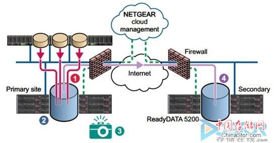 简单实用,NETGEAR ReadyDATA 5200备份方案图文介绍