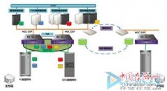 HGC的DSP智能数据保护平台助力校园容灾