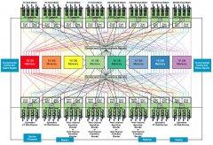 EMC DMX-4/DMX-4 950存储产品体系结构